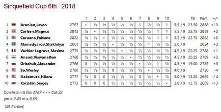 Big Database 2019 Sinquefield_Cup_2018